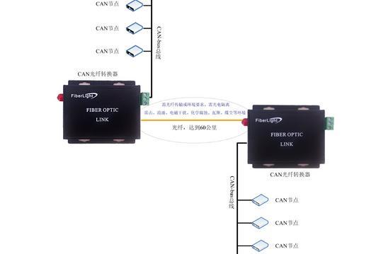 CAN总线制光端机消防专用光纤模块